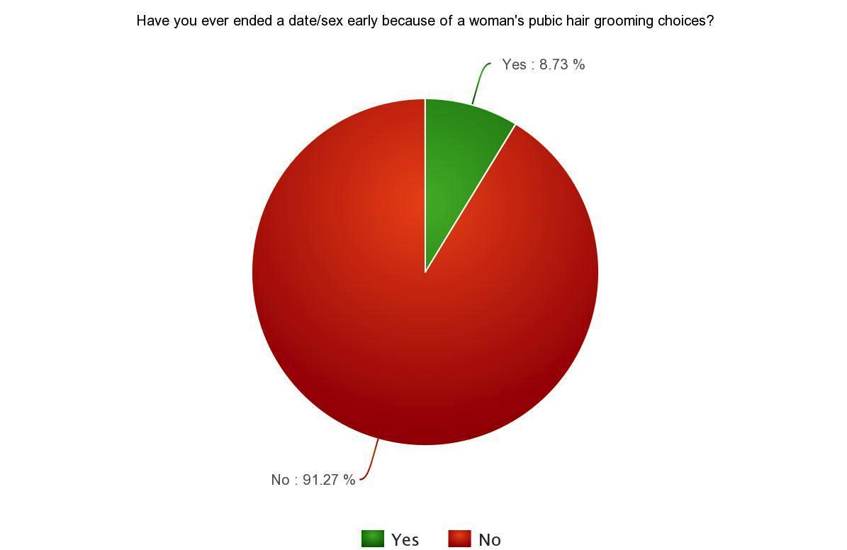 Poil pubien : l'avis des hommes - #adg
